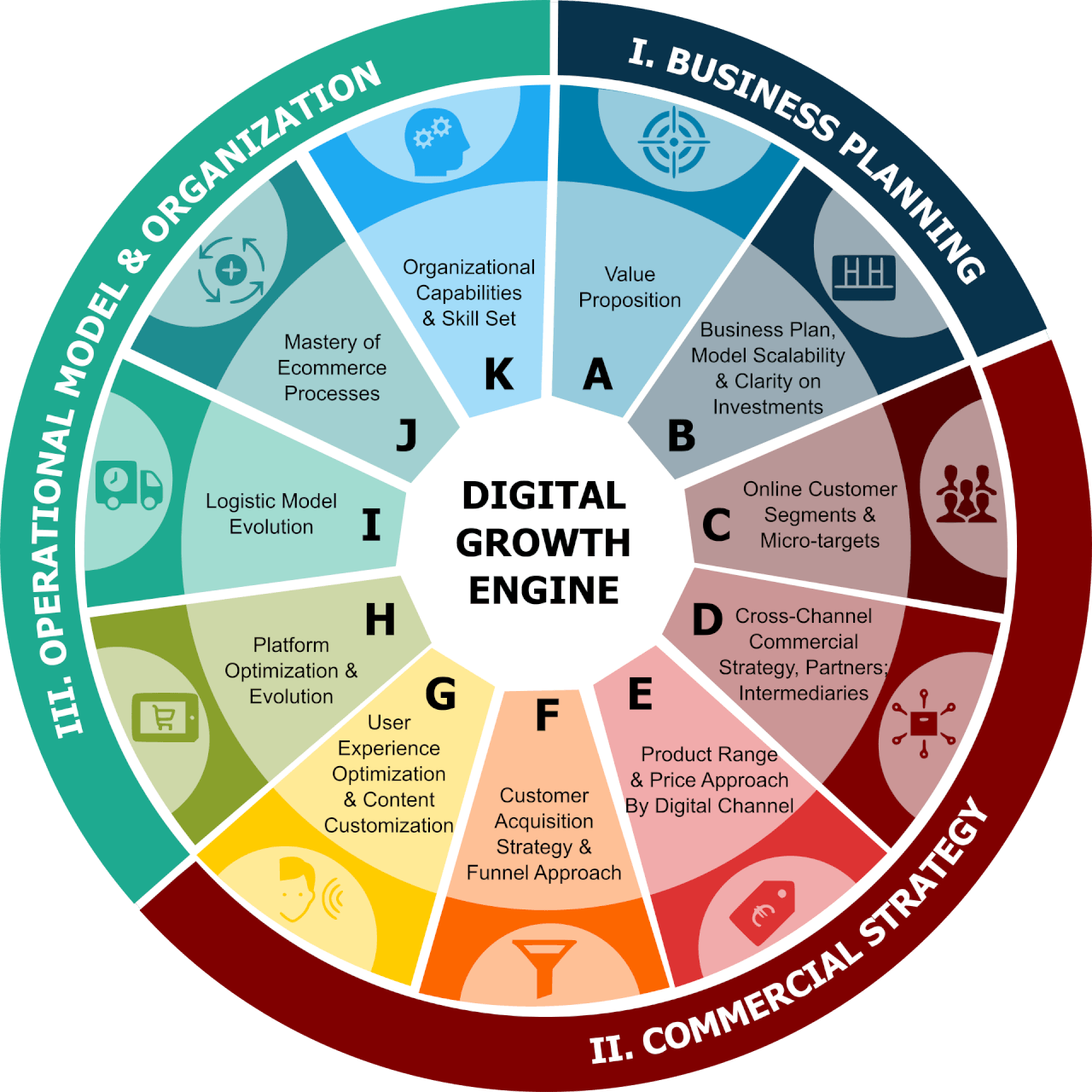 CREATING A DIGITAL GROWTH ENGINE – DIAGNOSTIC TOOL