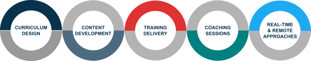 Interactive Training Design