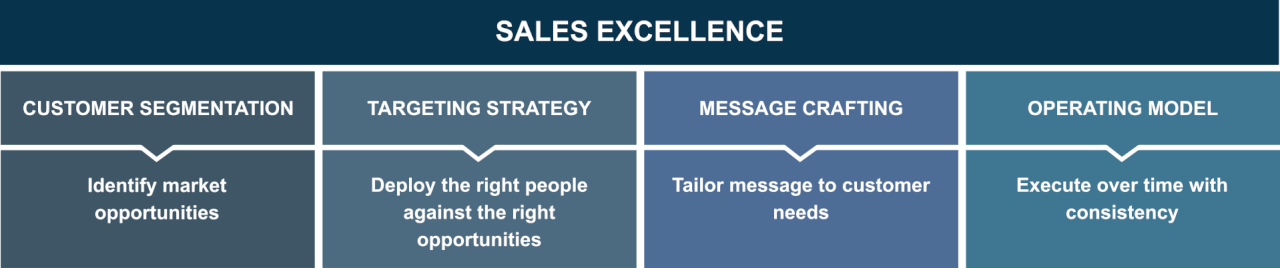 The 4 Pillars of Sales Excellence