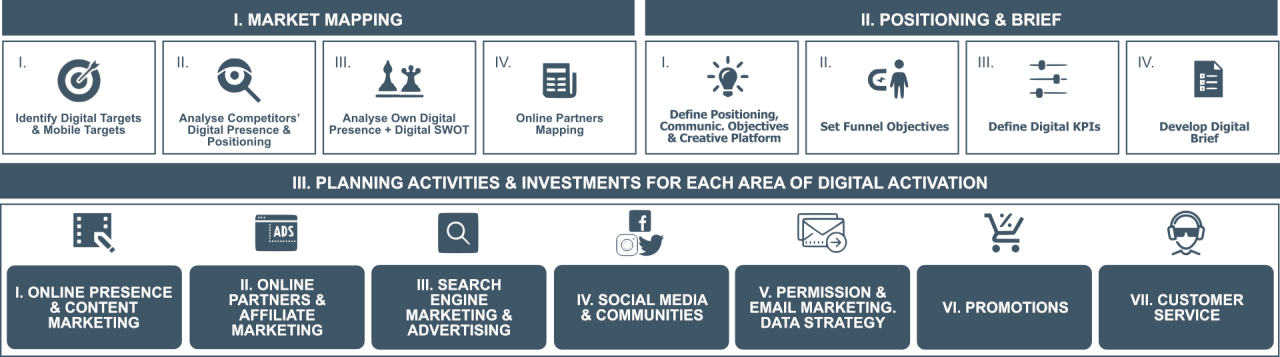 approach to digital marketing planning