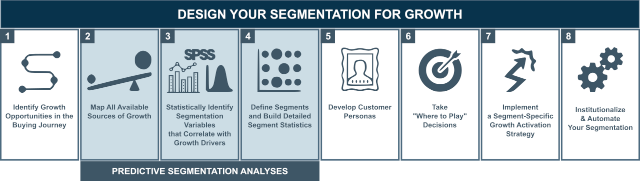 predictive segmentation approach