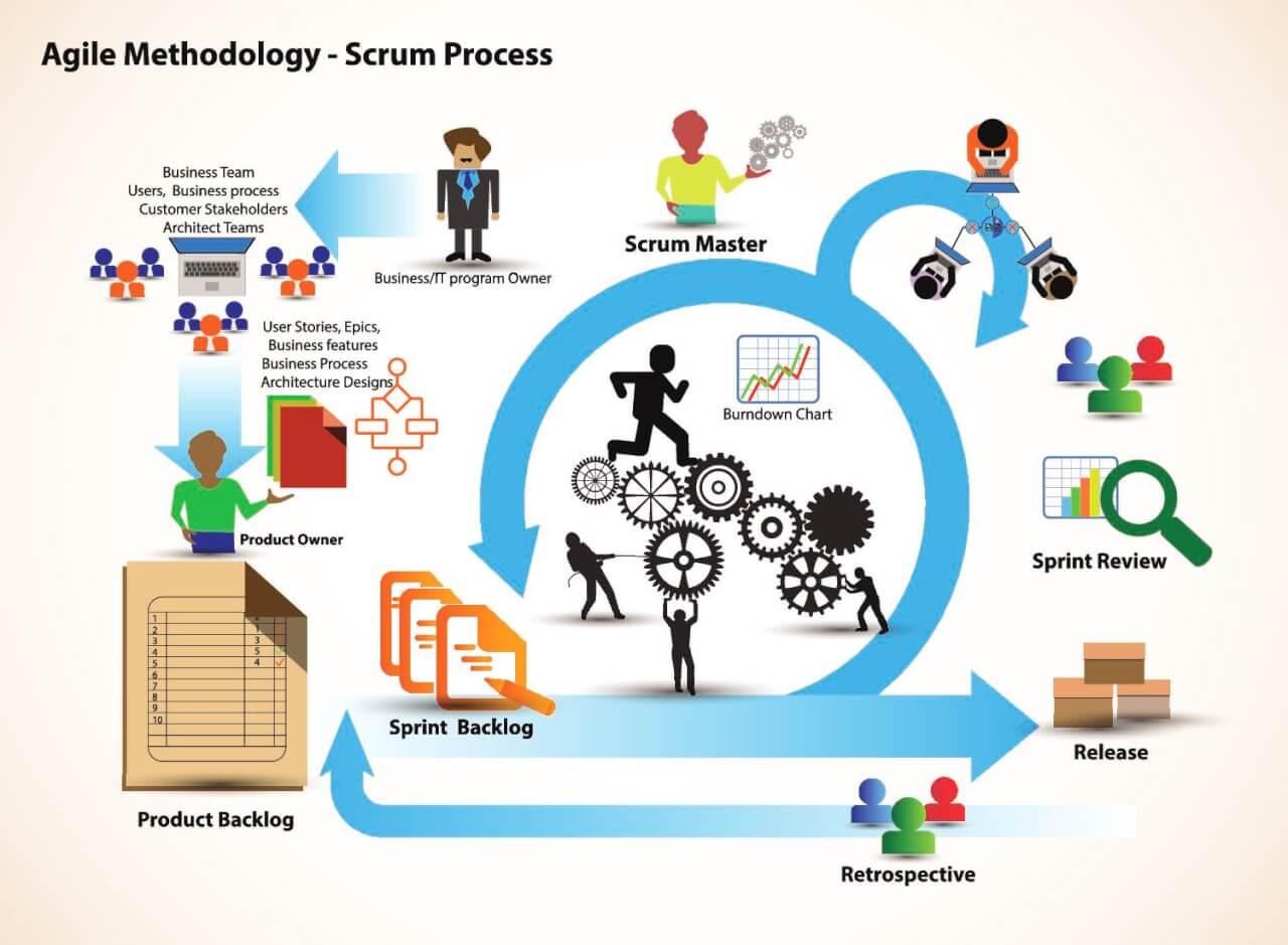 Agile Methodology - Scrum Process
